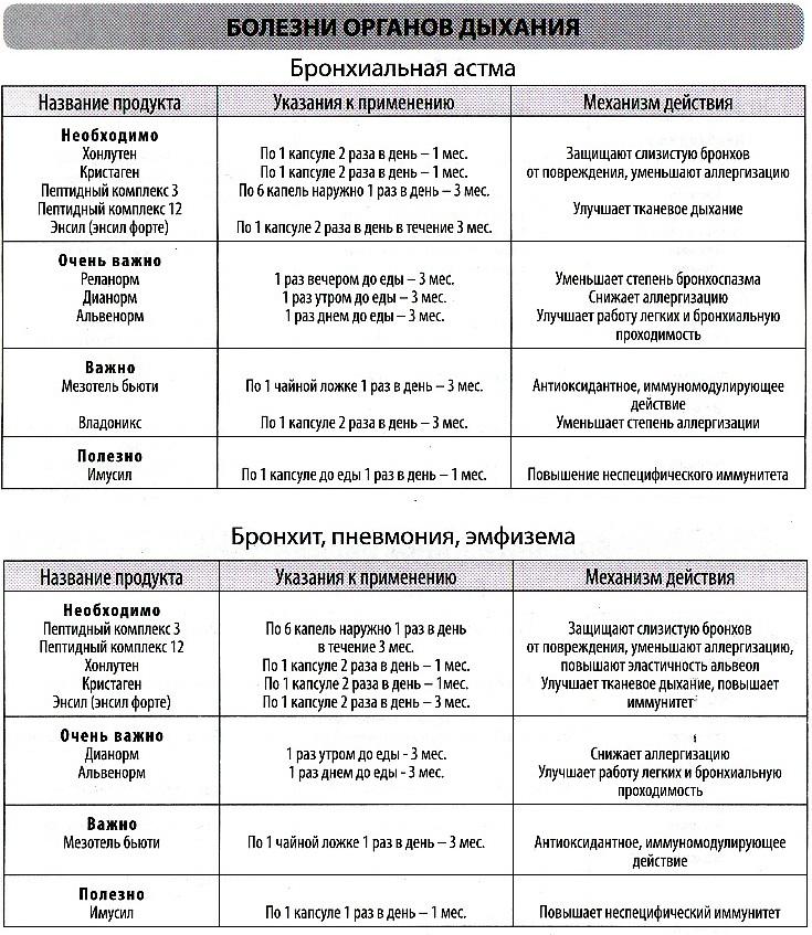 Бронхит, пневмония, эмфизема